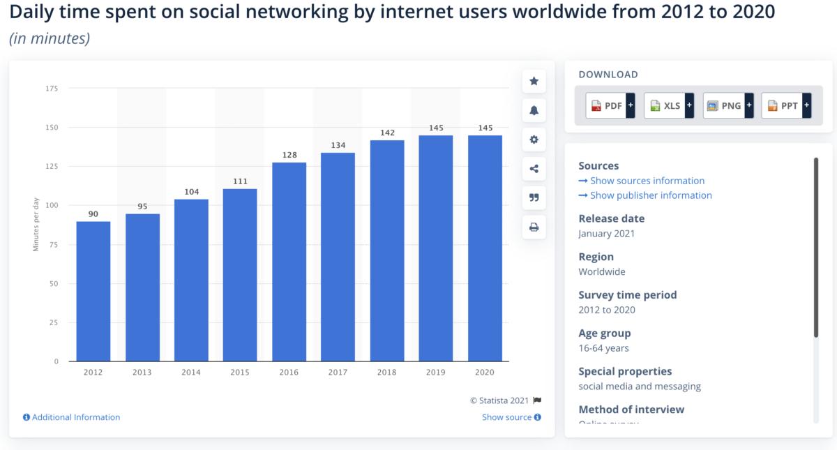 daily time spent on social media statista 2020 2021
